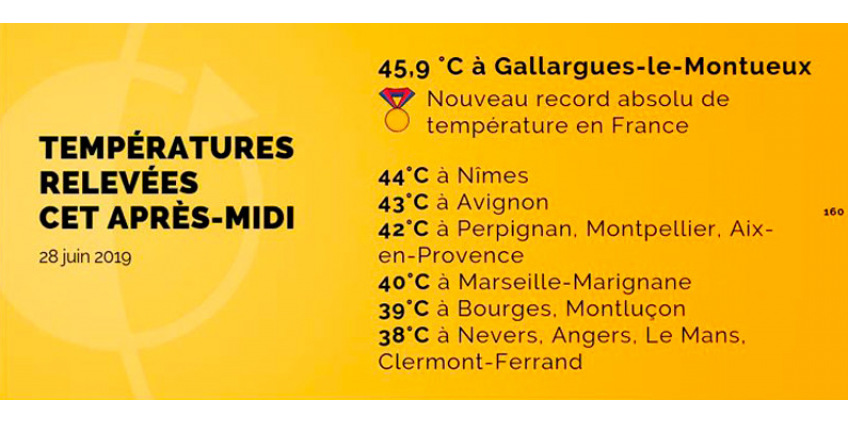 Жара во Франции побила абсолютный рекорд: нагрелось почти до 46°