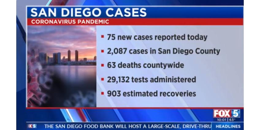 Статистика в Сан-Диего: 75 новых случаев COVID-19 и 3 смерти