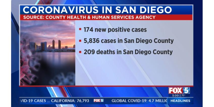 В округе Сан-Диего было зарегистрировано 174 новых случая COVID-19
