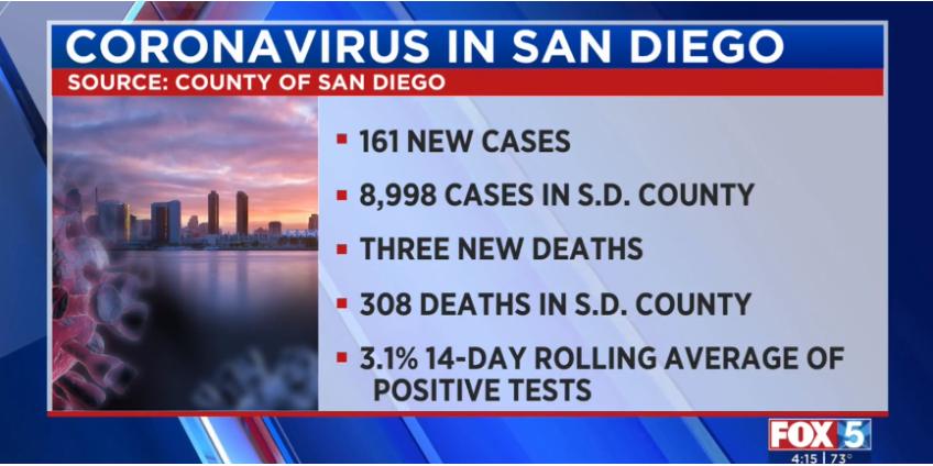 Коронавирус в Сан-Диего: 161 новый случай заболевания и еще 3 смерти