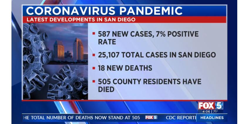Коронавирус: в округе Сан-Диего зарегистрировано более 25K случаев COVID-19