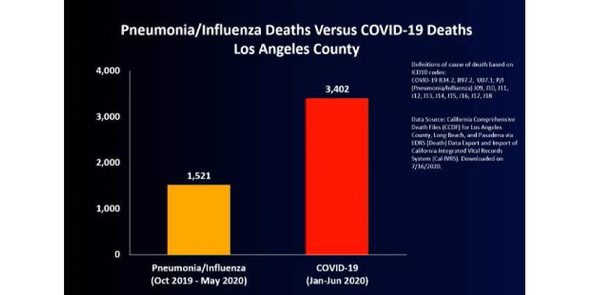 По мере роста заболеваемости округ Лос-Анджелес предупреждает, что коронавирус гораздо смертоноснее гриппа