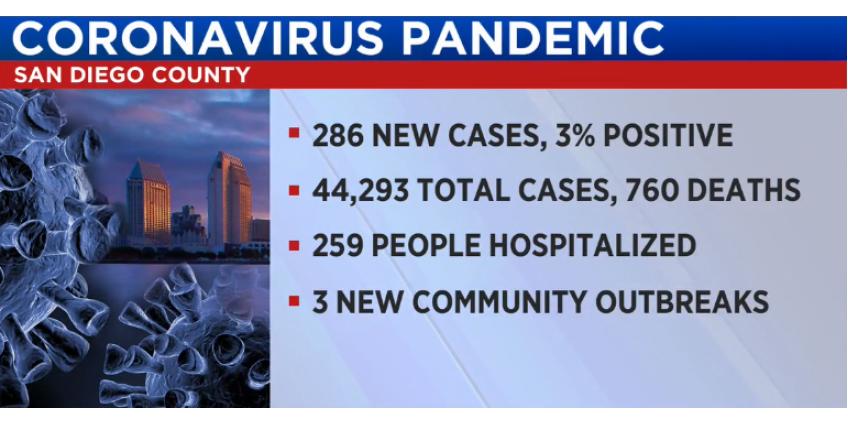 COVID-19: округ Сан-Диего сообщает о 286 новых случаях заболевания и 3 смертях