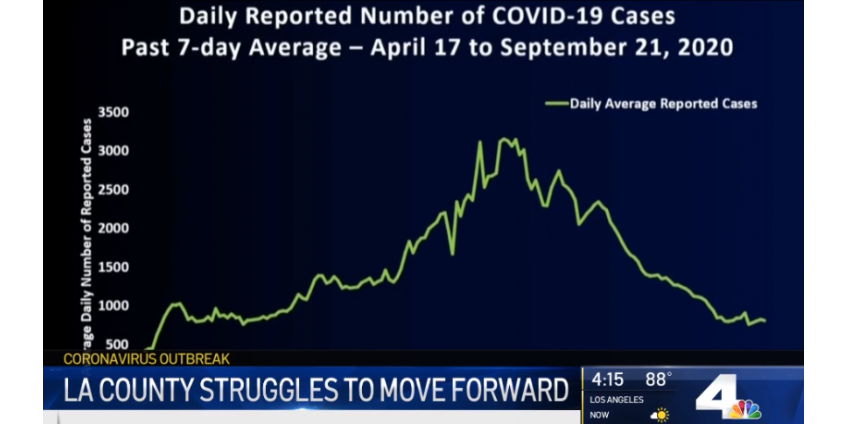 В округе Лос-Анджелес немного возросло количество случаев передачи вируса COVID-19