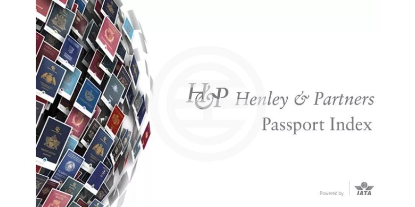 Как пандемия COVID-19 повлияла на привлекательность паспортов стран мира